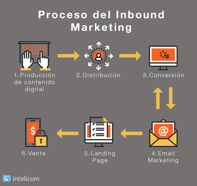 inbound-marketing-peru