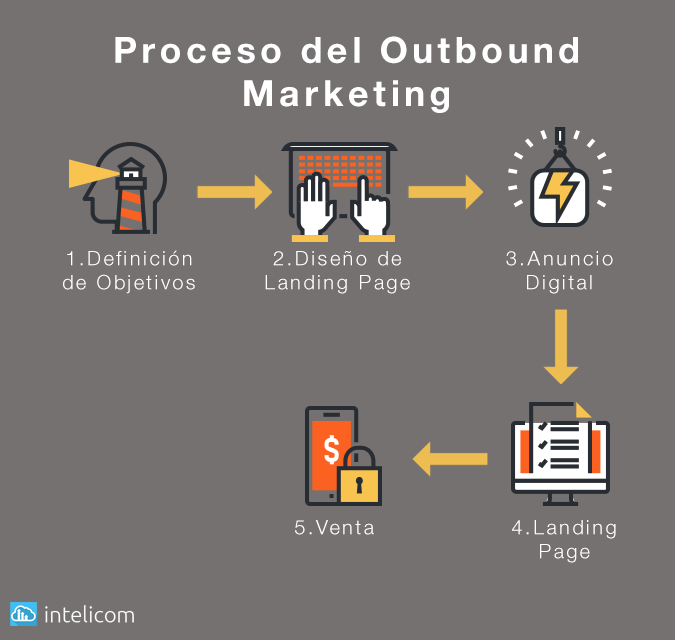 outbound-marketing-peru